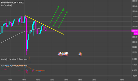 BTCUSD: Longing for BTC before its financial birthday on monday =)