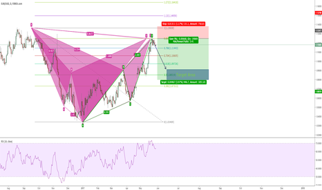 EURUSD: Harmonic and Technical strong Bearish Signal