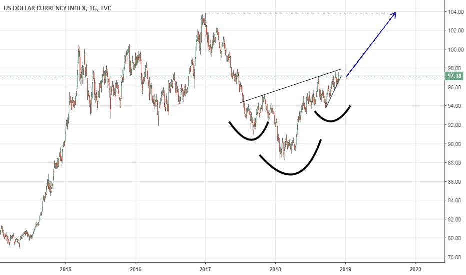 DXY: dxy 2019 yenı zirve dolar/tl 2019 yenı zirve
