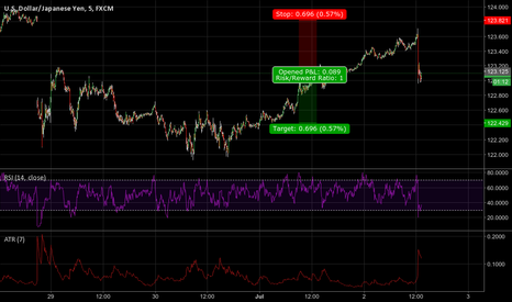 USDJPY: (Y.SS#2) Go Japan go! But not too far away...