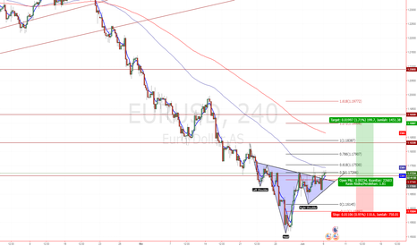 EURUSD: Head n Shoulders EURUSD