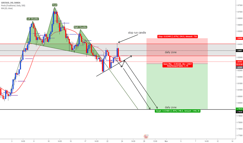 GBPAUD: head and shoulders short trade