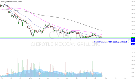 CMG: CMG Bull Put Spread = is not something you put on your burito!