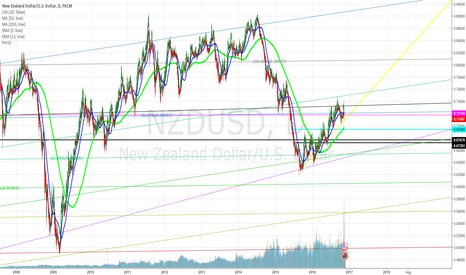 NZDUSD: Markets are going to tank, SHORT THE TINY KIWI!! .69696969