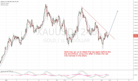 XAUUSD: Gold Long and then short