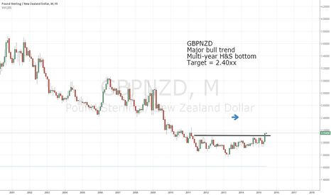 GBPNZD: GBPNZD bull trend launched by H&S bottom