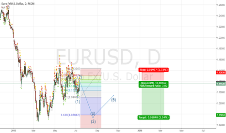 EURUSD: EUR/USD SELL