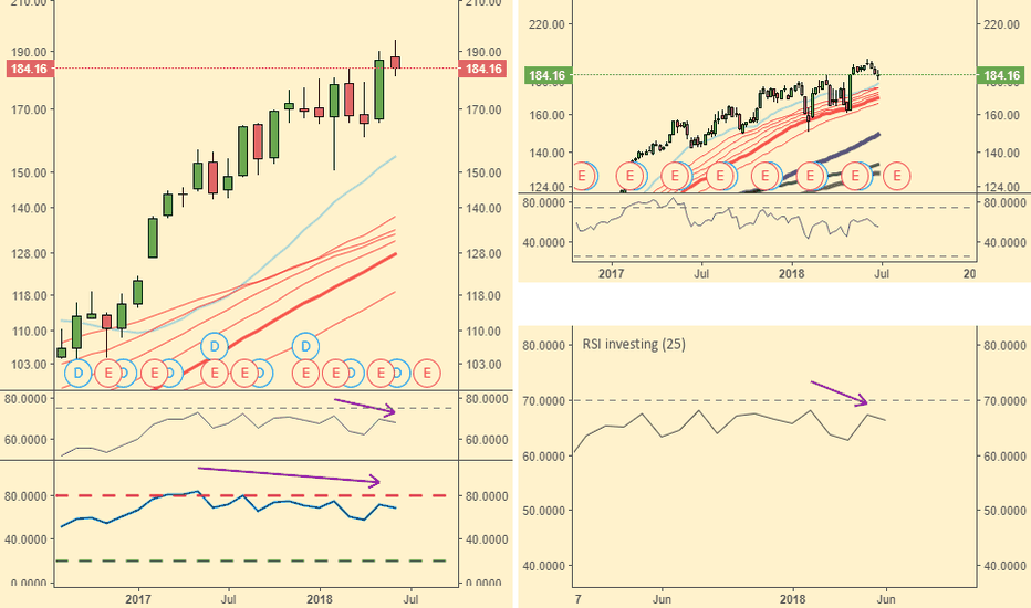 AAPL: RSI bearish div on AAPL monthly chart. Is that a bad sign?