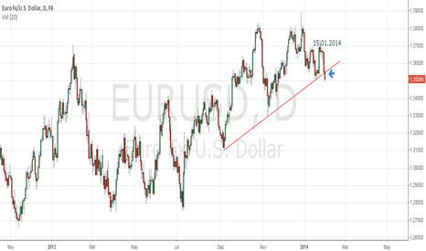 EURUSD: Multimonth trend line broken