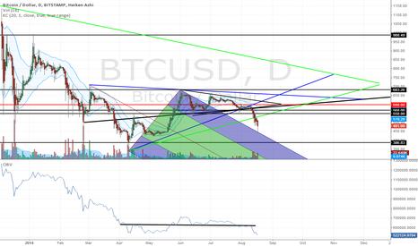 BTCUSD: Bitcoin Price Fails: Triangles, Andrews' Pitchfork, OBV
