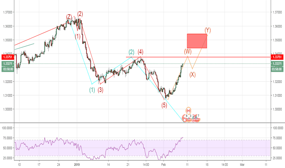 """USDCAD: UP OR DOWM"""" 1.337 IS THE KEY"""