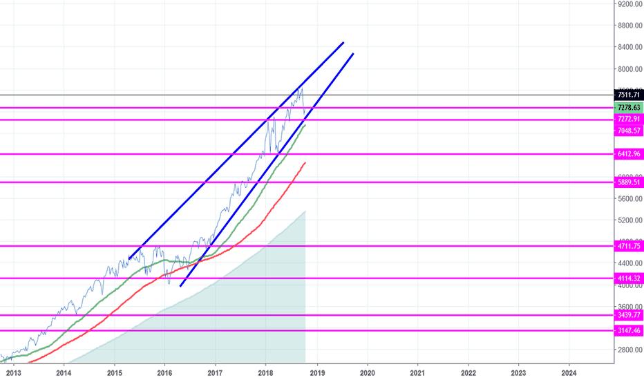 NDX: NASDAQ - get ready for the big drop
