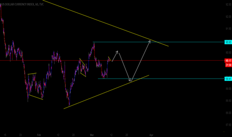 DXY: DXY 60M Possible Direction