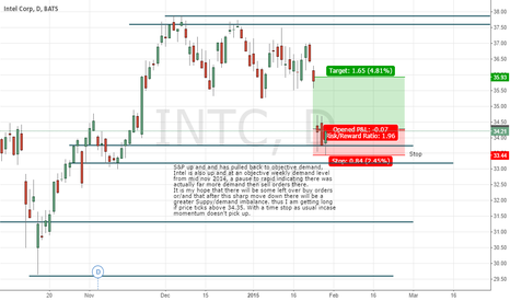 INTC: Intel Demand Buy