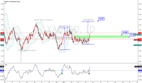XAGUSD: XAGUSD Silver Surges out of Bollinger Band Squeeze