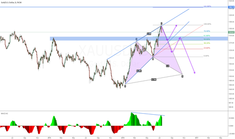 XAUUSD: GOLD Divergence/Wedge/Cypher Patterns SHORT