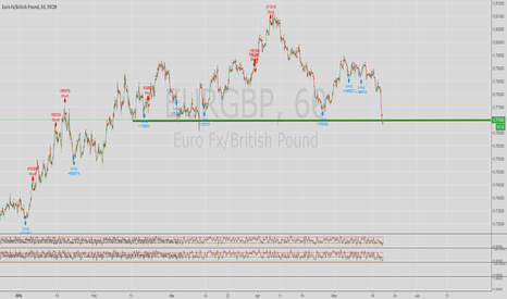 EURGBP: EUR/GBP Retesting Support Level