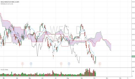WFC: Bull bias