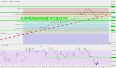 BCHUSD: divergence + résistance
