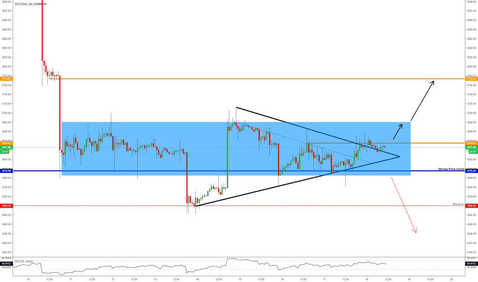 BTCUSD: BITCOIN - Bullish Signs From The Consolidation Box!