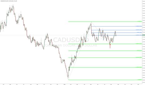 CADUSD: $CADUSD - daily chart