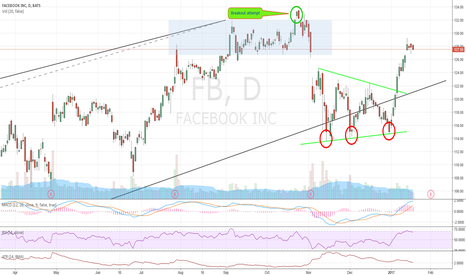 FB: Earnings upcoming: Get options exposure