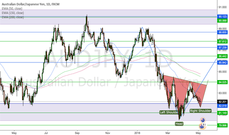 AUDJPY: AUDJPY possible turnaround set up at major resistance