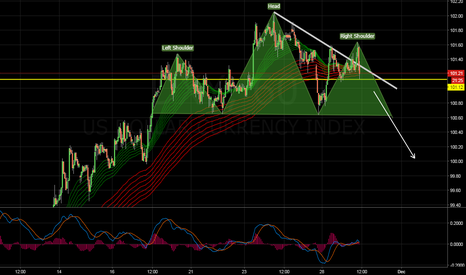 DXY: Sell the News