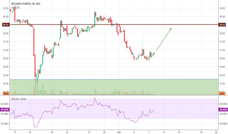 RPOWER: Rpower: Can it power it way back to 38.50 levels