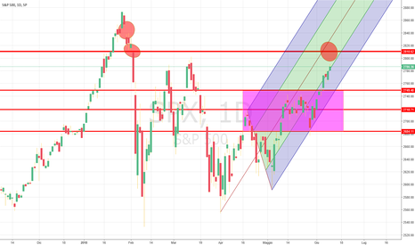 SPX: Analisi SP500