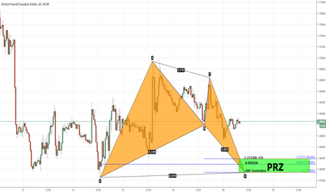 GBPCAD: gbpcad. potential bat pattern.