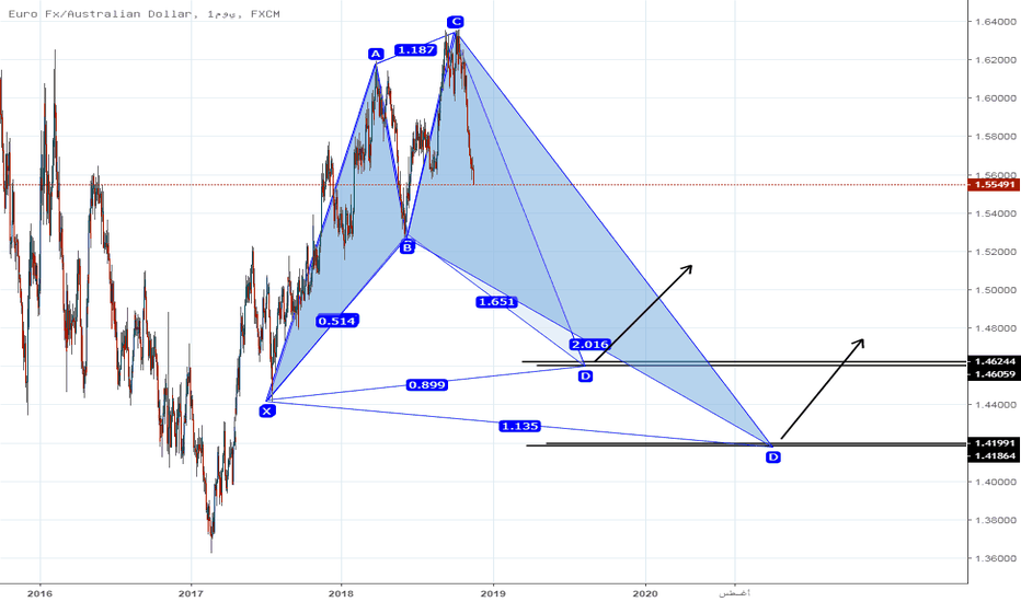 EURAUD: اليورو استرالي