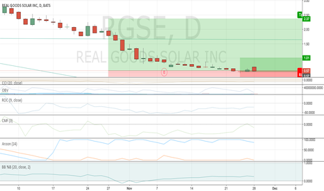 RGSE: RGSE easy $2.37 Target in One Week .Reversal