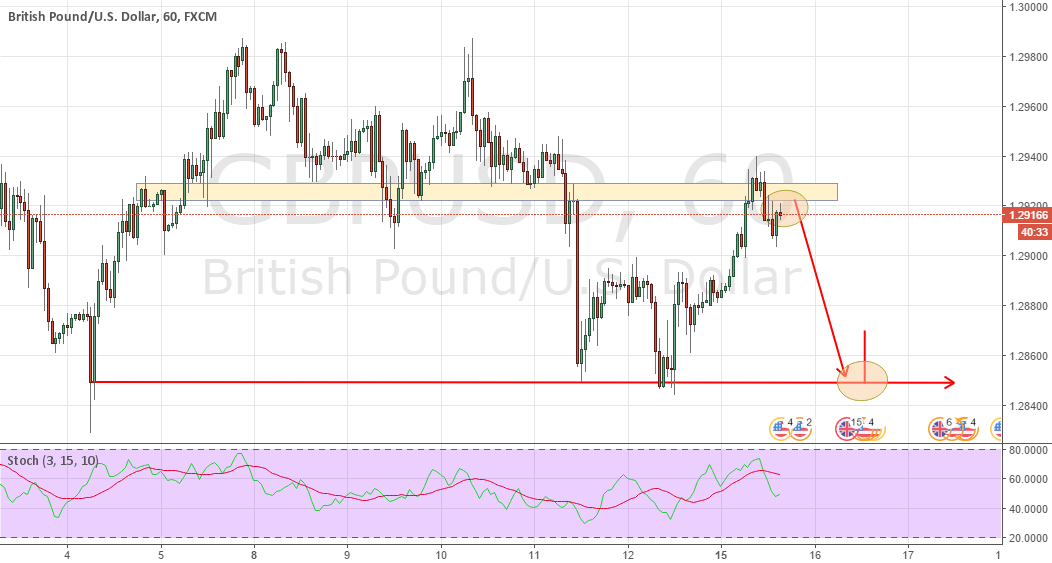 UPDATE AND ADD SELLING SHORT POSITIONS GBPUSD