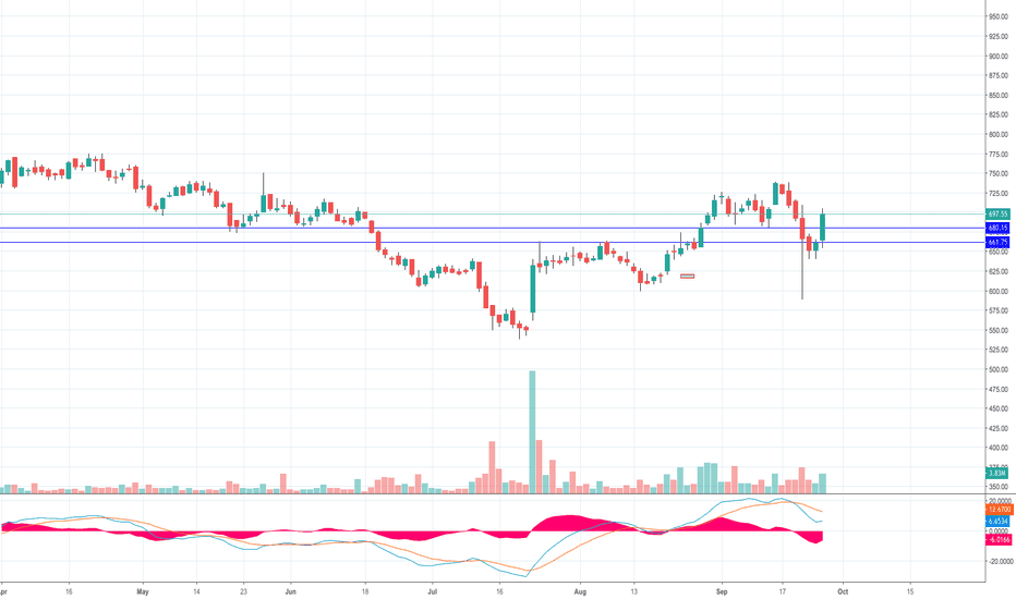 UPL: UPL heading to 730 levels probably