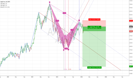 AAPL: AAPL W Bearish Gartley