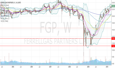 FGP: If this stock gaps down