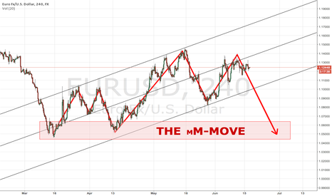 EURUSD: The mM-move