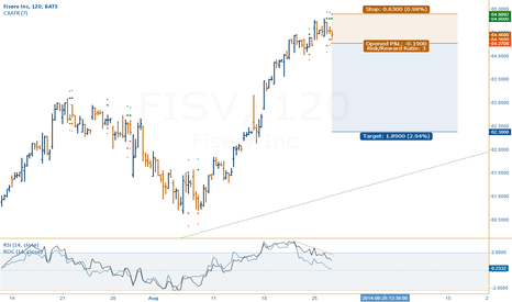 FISV: Extended price and strong RSI divergence