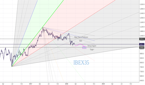 IBEX35: IBEX35 Near