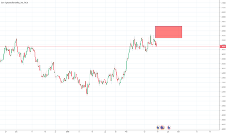 EURAUD: Going Short AUD