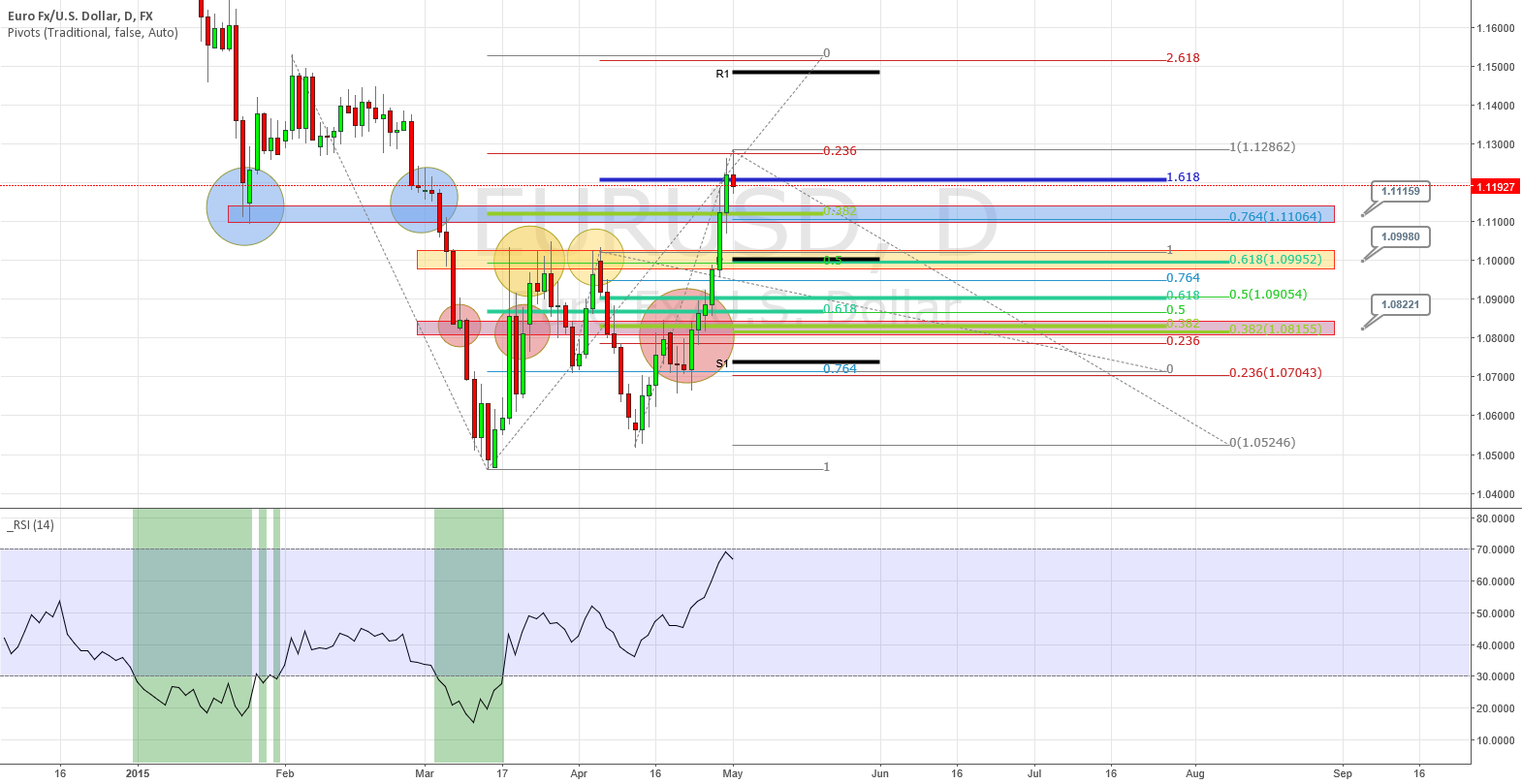 EUR/USD Retracement