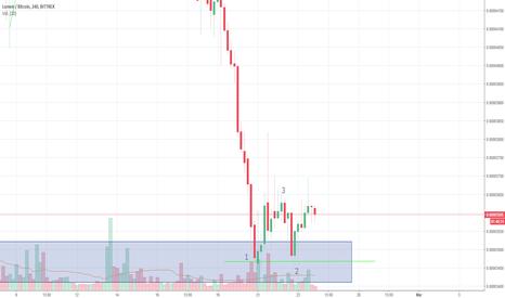 XLMBTC: XLM reversal pattern