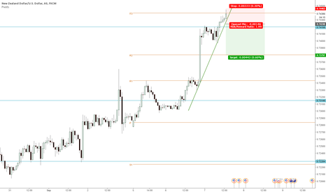 NZDUSD: NZDUSD Short on break