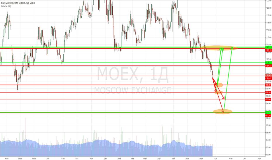 MOEX: MOEX (Мосбиржа). Не пора ли отскочить?