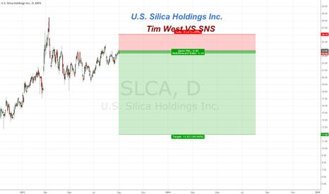 SLCA: U.S.Silica Holdings Inc