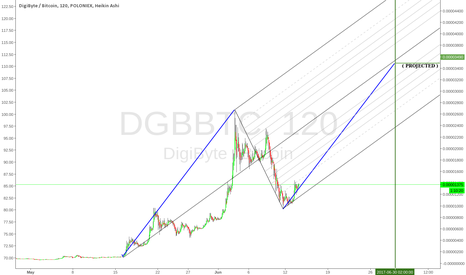 DGBBTC: DGB looks set to take another ride up.