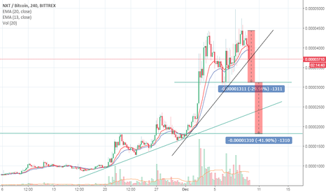 NXTBTC: Double Top Possibility For Nxt