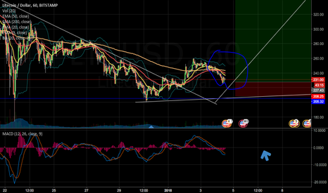 LTCUSD: Wating for Breakout Ema lines. Then up to top Bollinger