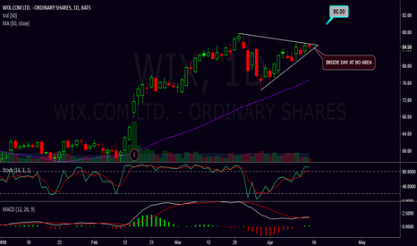 WIX: Can wix push to $90 - triangle continuation